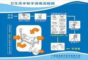 卫生洗手和手消毒流程图